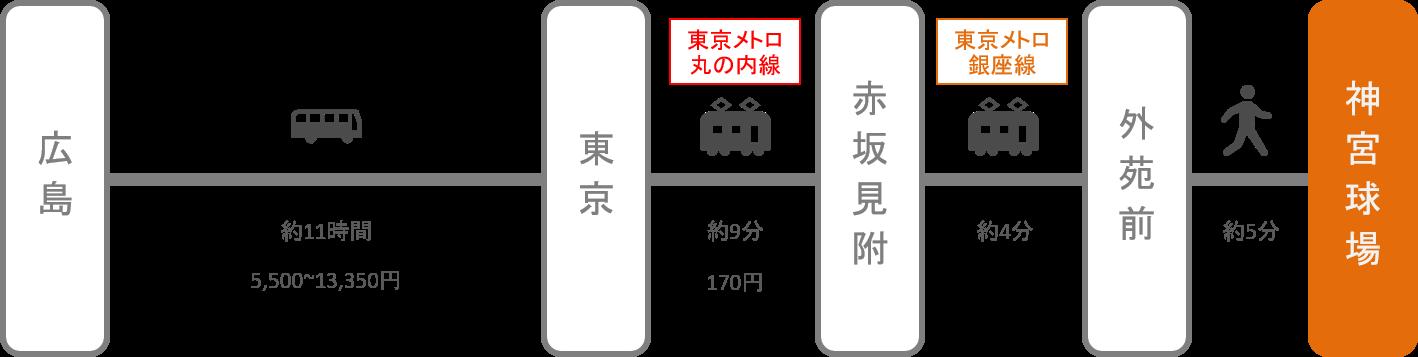 神宮球場_広島_高速バス