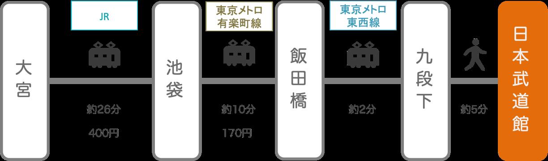 日本武道館_大宮(埼玉)_電車