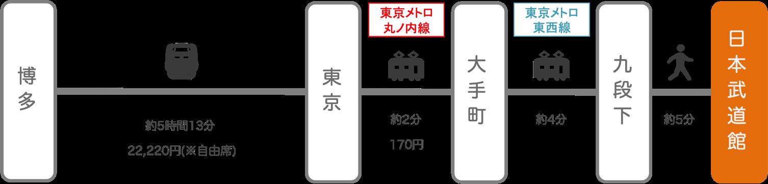 日本武道館_博多(福岡)_新幹線