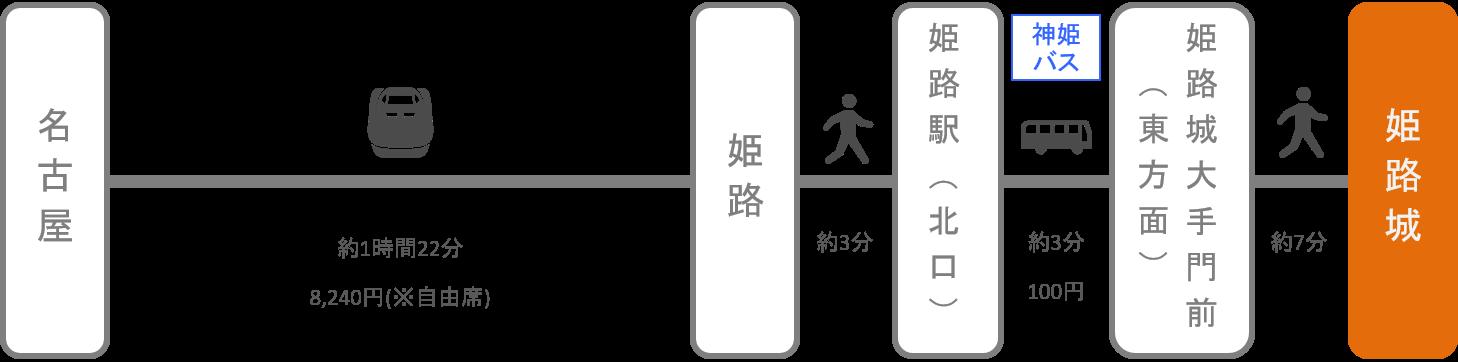 姫路城_名古屋(愛知)_新幹線
