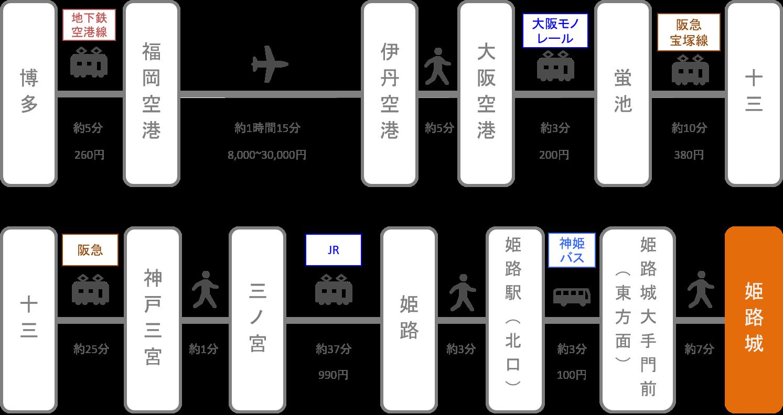 姫路城_博多(福岡)_飛行機