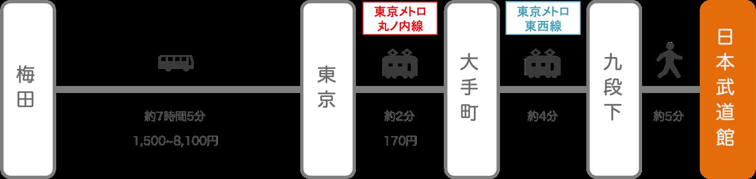日本武道館_大阪・梅田_高速バス