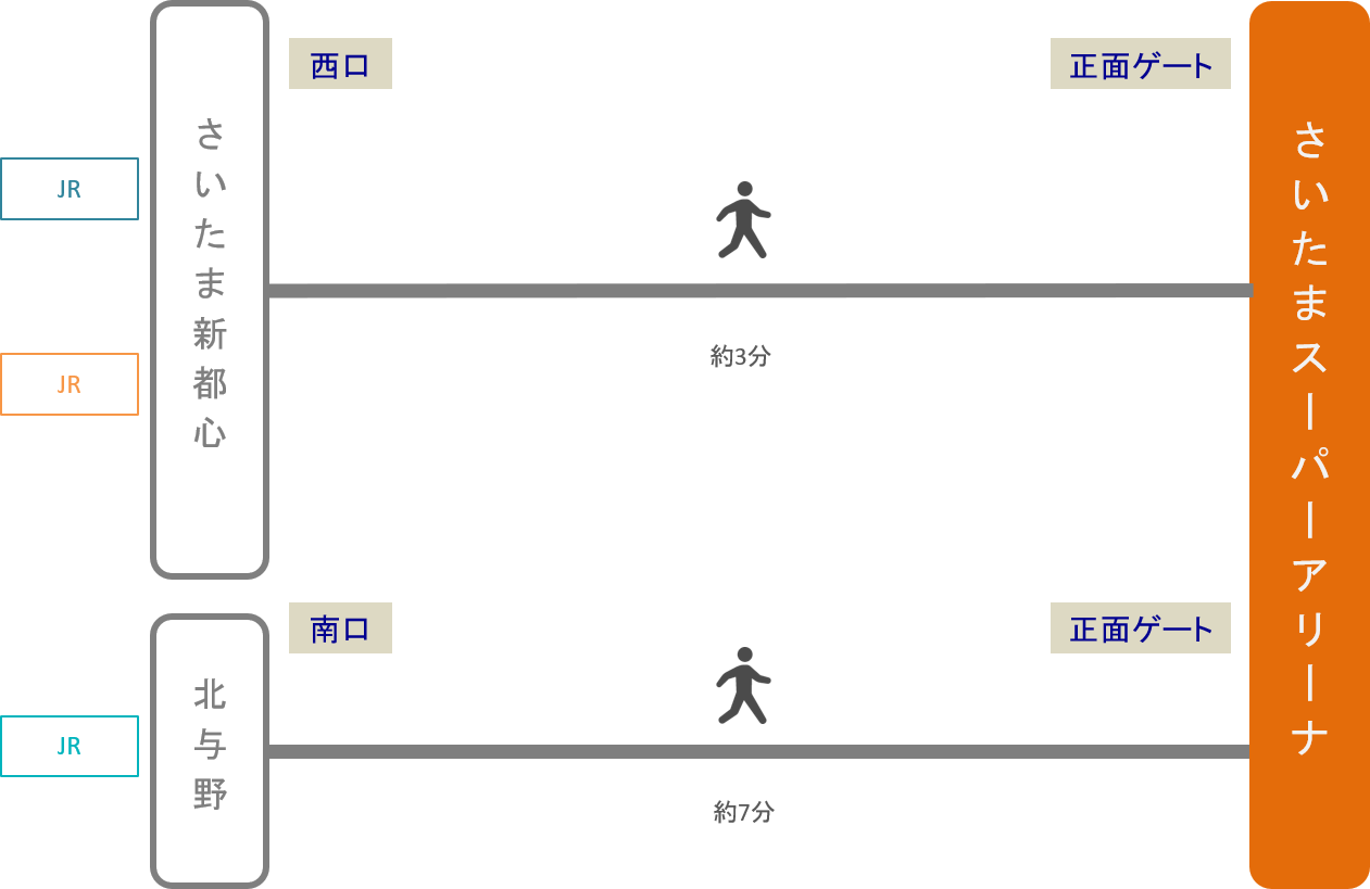 さいたまスーパーアリーナ_最寄り駅