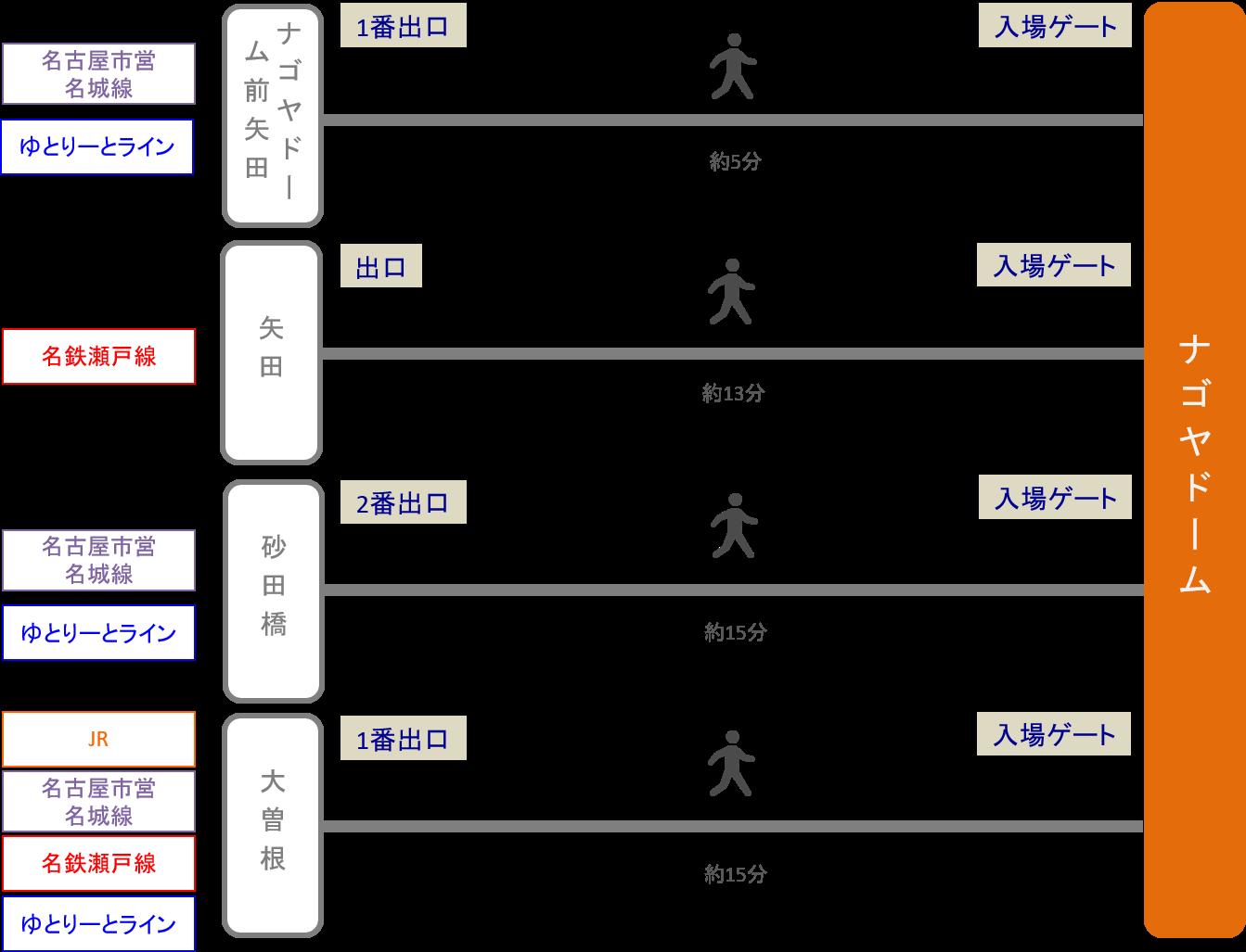 ナゴヤドーム_最寄り駅