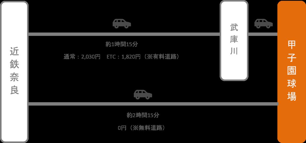 甲子園_奈良_車