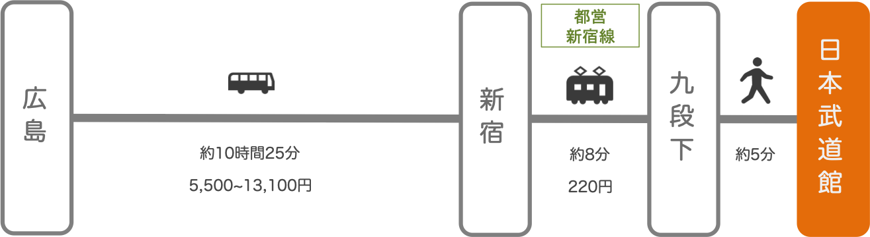日本武道館_広島_高速バス