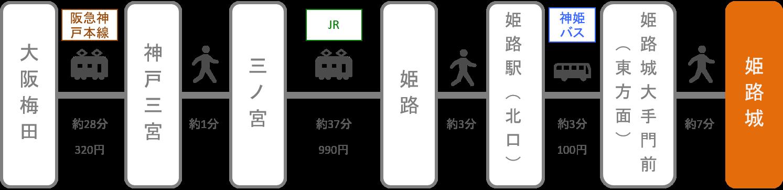姫路城_梅田(大阪)_電車