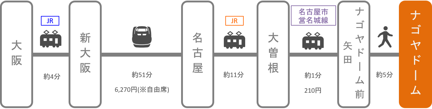 ナゴヤドーム_大阪_新幹線