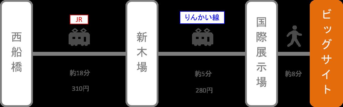 東京ビッグサイト_西船橋(千葉)_電車