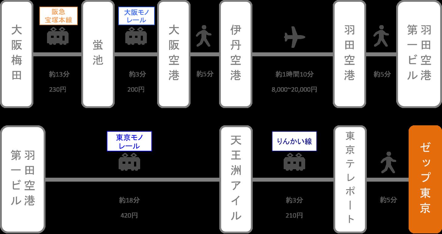 Zepp東京_大阪_飛行機