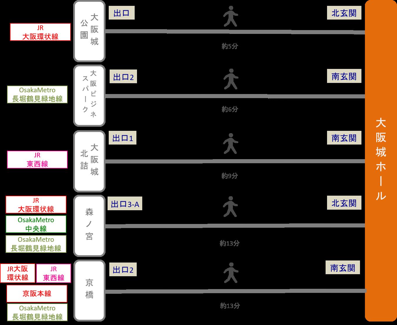 大阪城ホール_最寄り駅