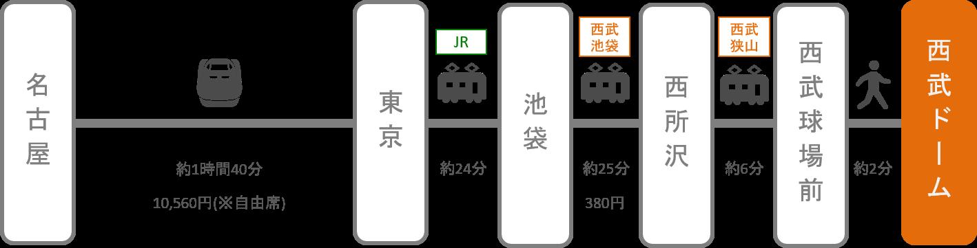 西武ドーム(メットライフドーム)_名古屋(愛知)_新幹線