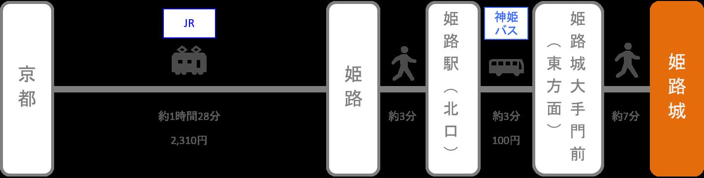 姫路城_京都_電車