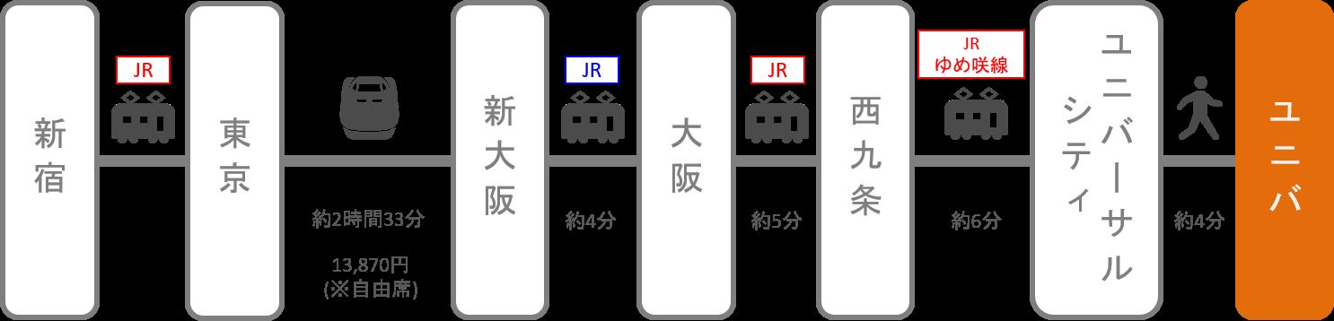 USJ_新宿(東京)_新幹線