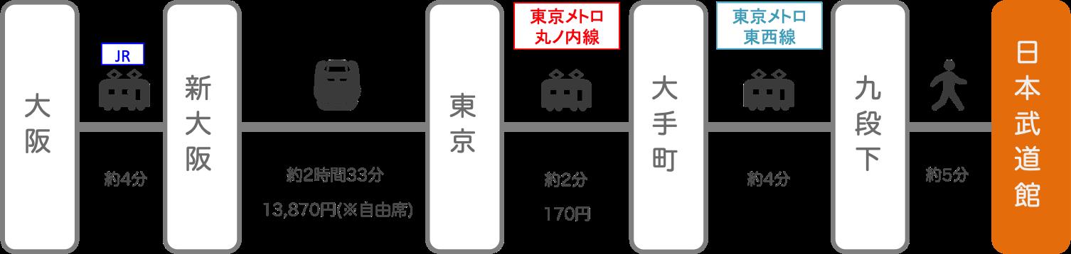 日本武道館_大阪・梅田_新幹線