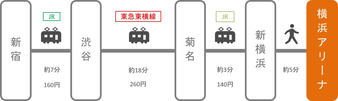 横浜アリーナ_新宿(東京)_電車