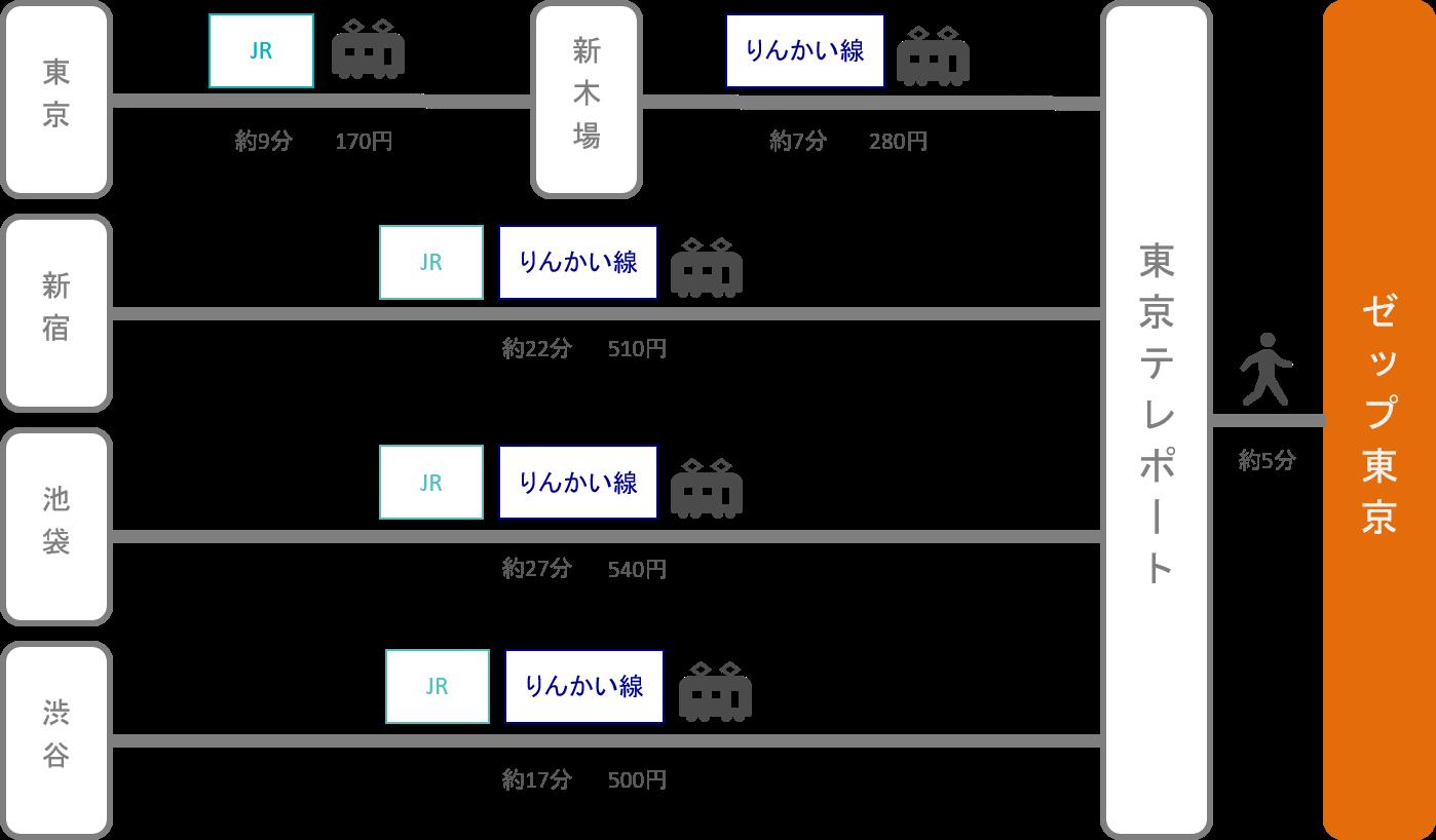 Zepp東京_東京都_電車