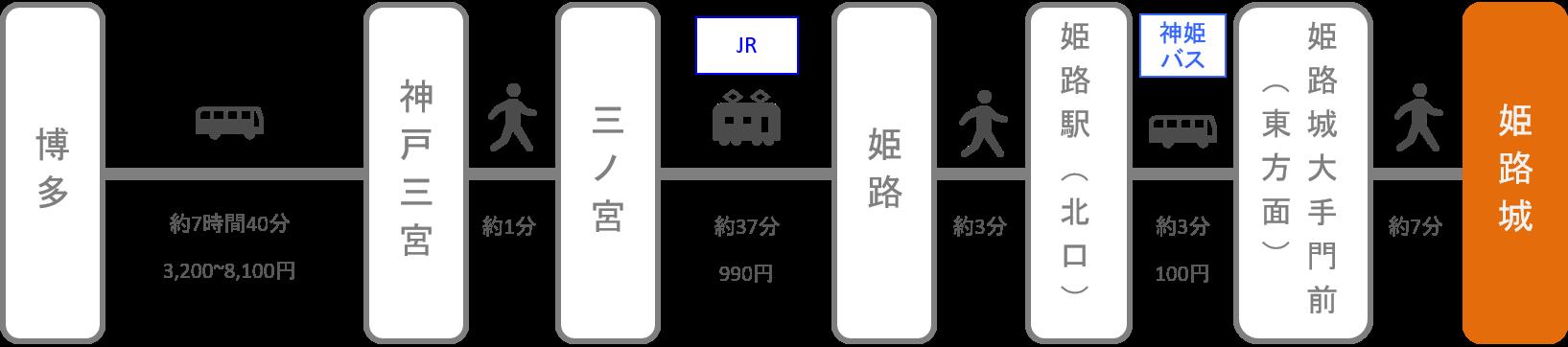 姫路城_博多(福岡)_高速バス