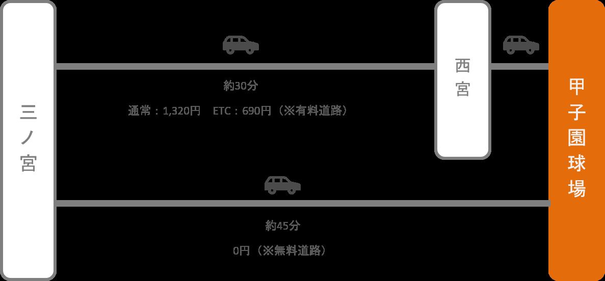甲子園_三ノ宮(兵庫)_車