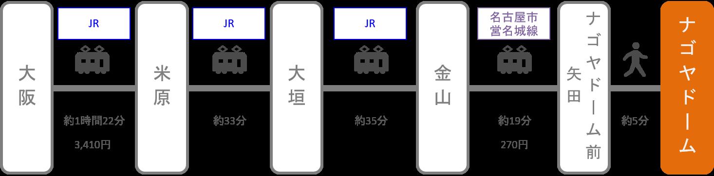 ナゴヤドーム_大阪_電車