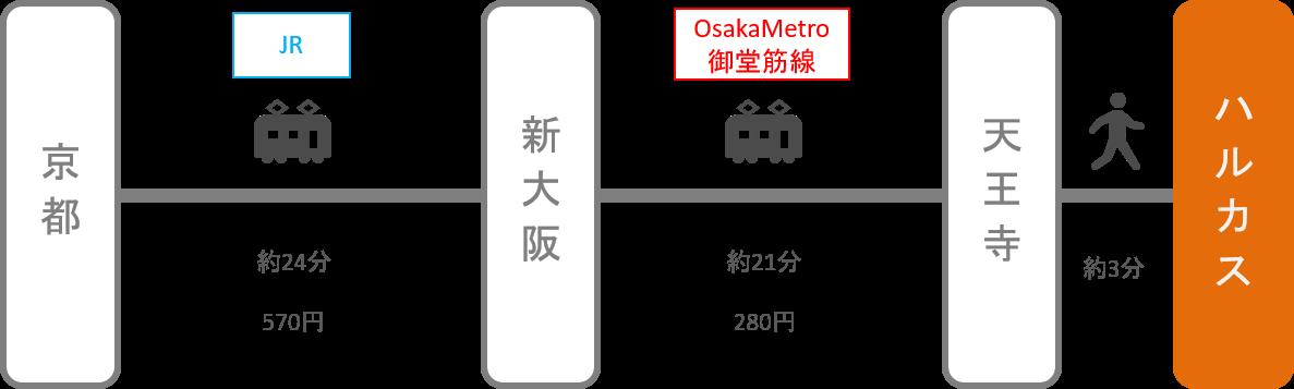 あべのハルカス_京都_電車