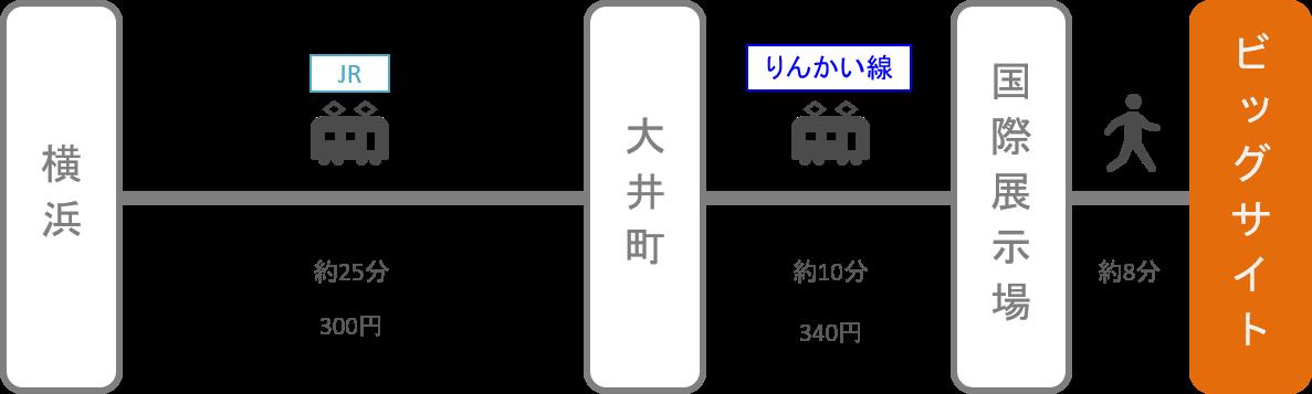 東京ビッグサイト_横浜(神奈川)_電車