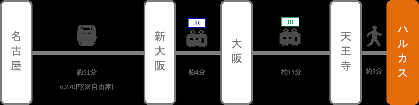 あべのハルカス_名古屋(愛知)_新幹線