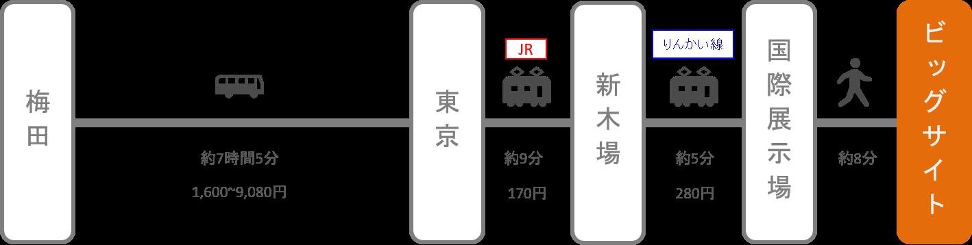 東京ビッグサイト_大阪・梅田_高速バス