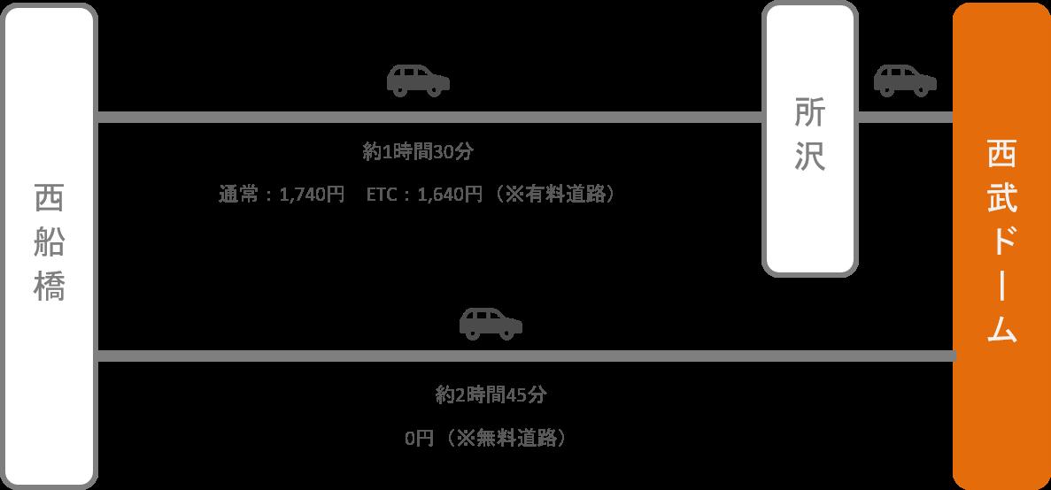 西武ドーム(メットライフドーム)_西船橋(千葉)_車