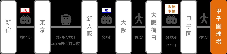 甲子園_新宿(東京)_新幹線