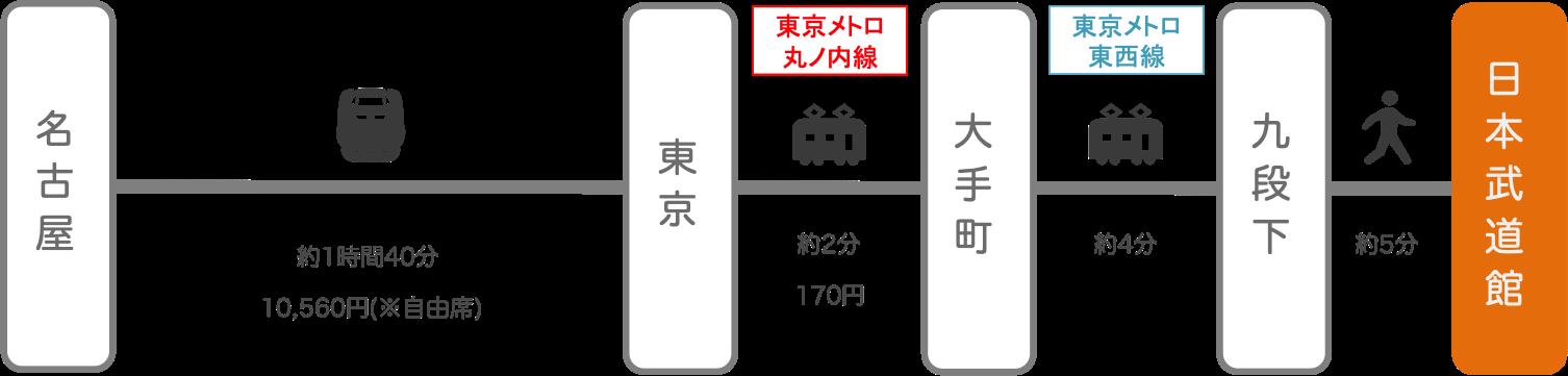 日本武道館_名古屋(愛知)_新幹線