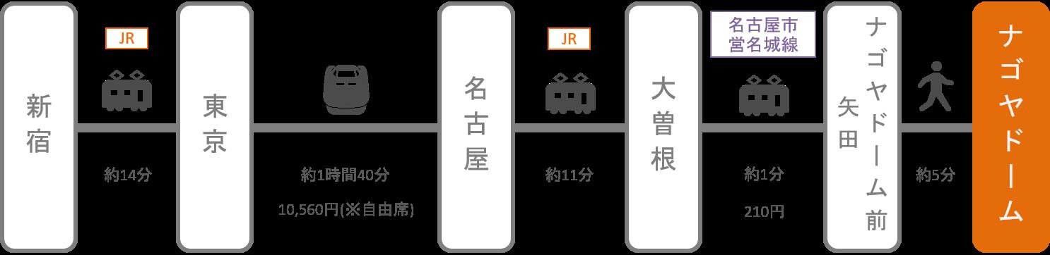 ナゴヤドーム_新宿_新幹線