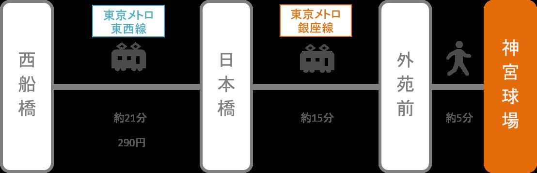 神宮球場_西船橋(千葉)_電車