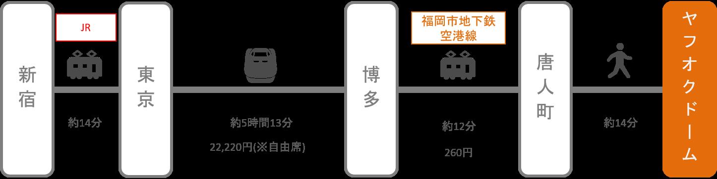 ヤフオクドーム_新宿_新幹線