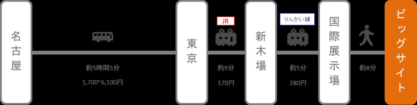 東京ビッグサイト_名古屋(愛知)_高速バス