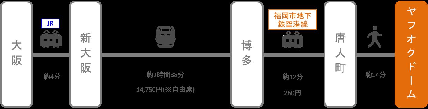ヤフオクドーム_大阪_新幹線