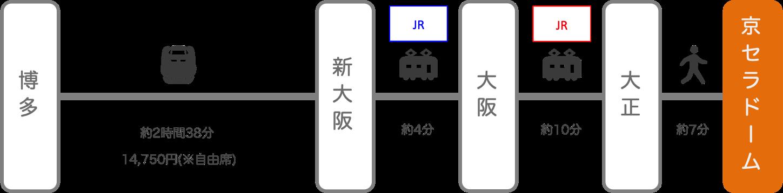 京セラドーム_博多(福岡)_新幹線