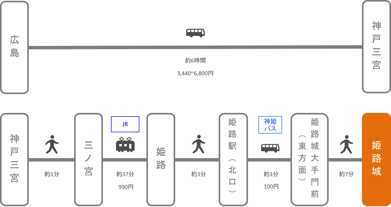 姫路城_広島_高速バス