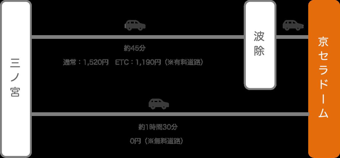 京セラドーム_三ノ宮(兵庫)_車