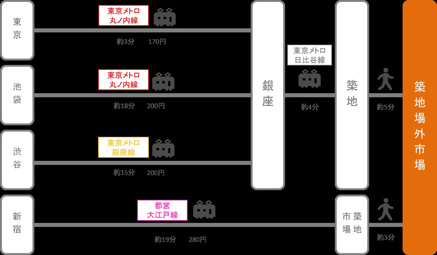 築地_東京都_電車