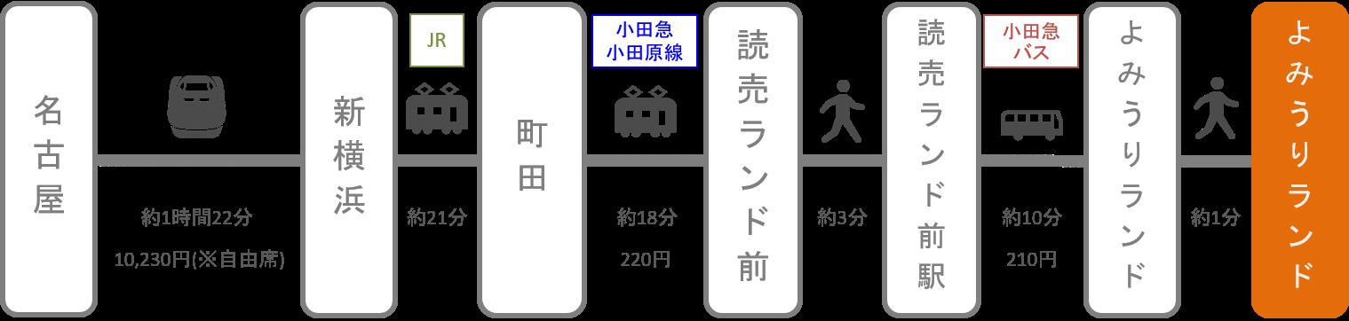 よみうりランド_名古屋(愛知)_新幹線