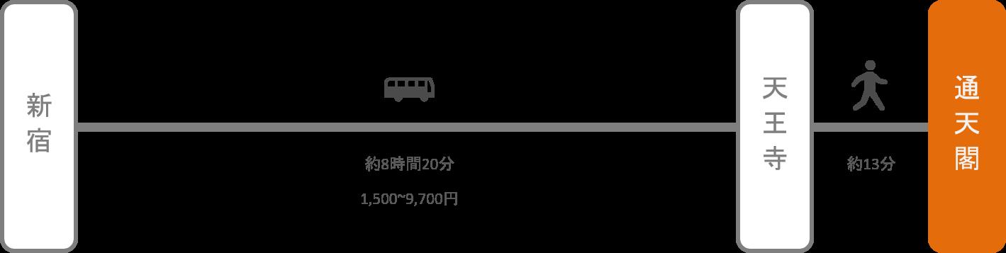 通天閣_新宿(東京)_高速バス