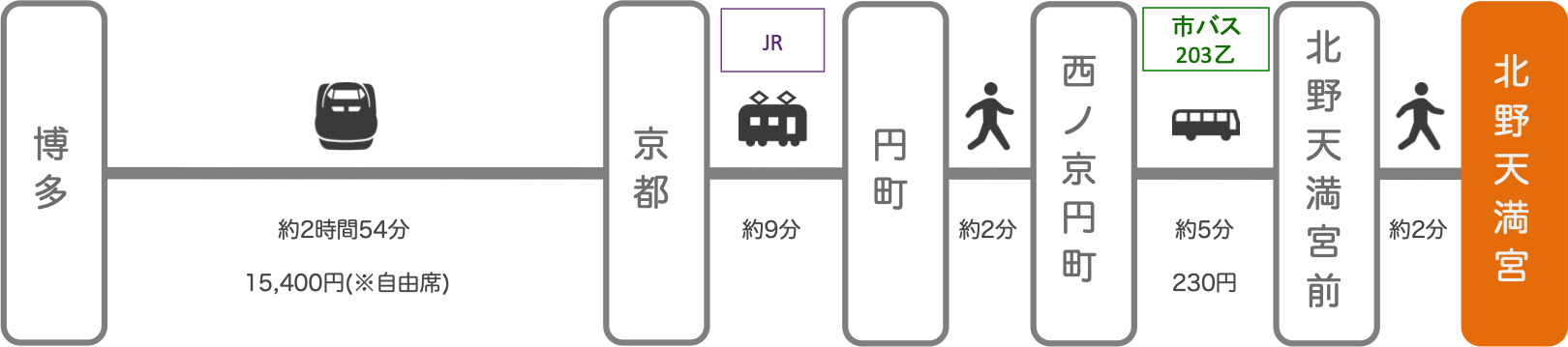 北野天満宮_博多(福岡)_新幹線