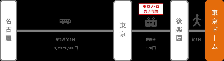 東京ドーム_名古屋(愛知)_高速バス