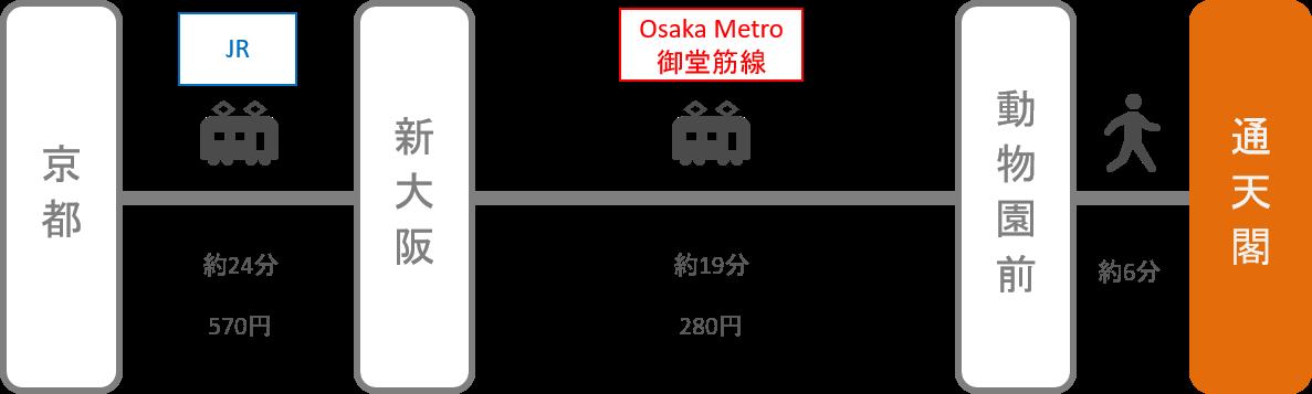 通天閣_京都_電車