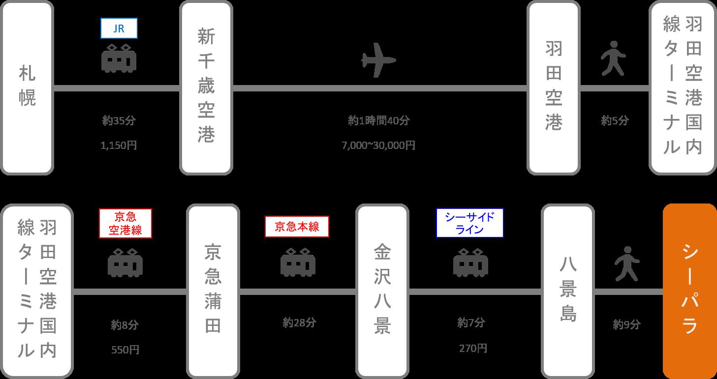 八景島シーパラダイス_北海道_飛行機