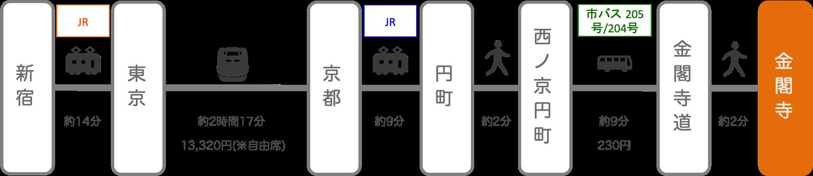 金閣寺_新宿(東京)_新幹線