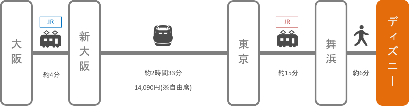ディズニーランド_梅田(大阪)_新幹線
