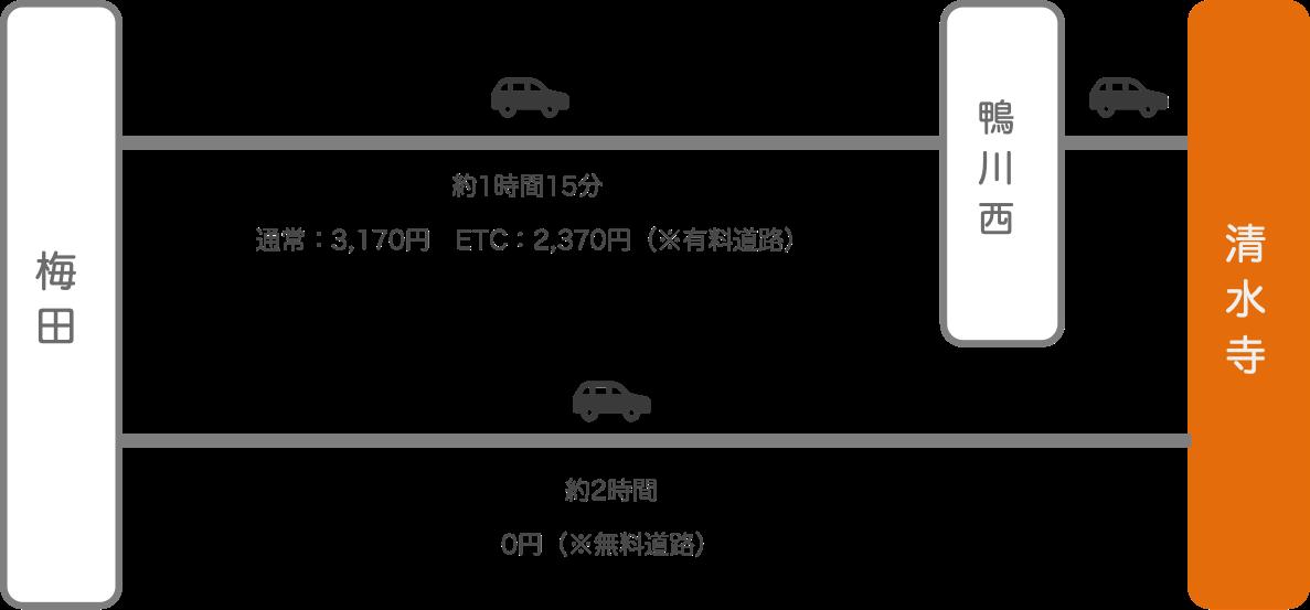 清水寺_梅田(大阪)_車