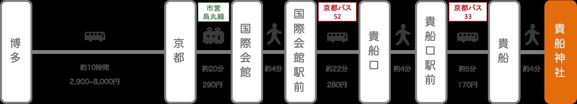 貴船神社_博多(福岡)_高速バス